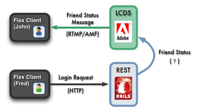 rails_lcds_messaging