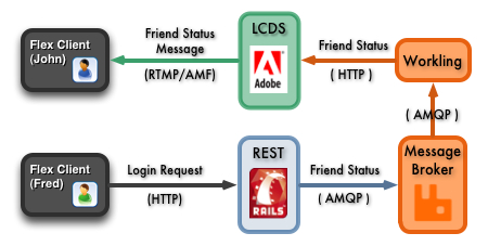 rails_lcds_messaging_opt1
